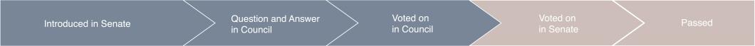Tracker3-VotedInCouncil